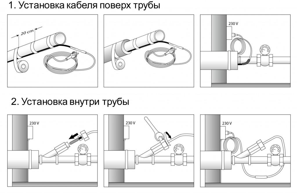 Схема установки кабеля