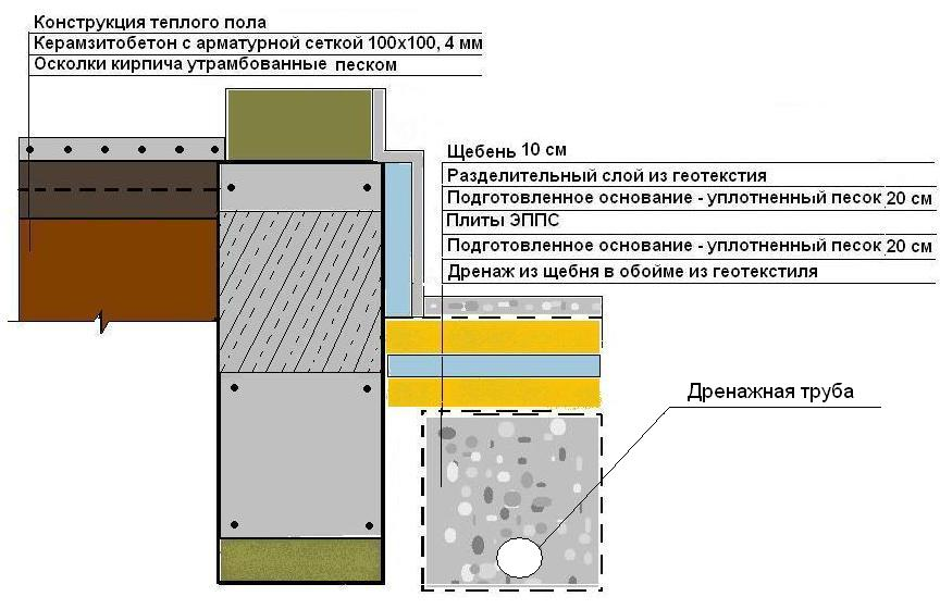 Схема укладки отмостки