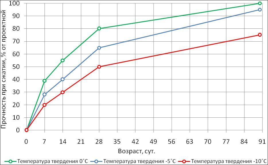 Биопан Б-4 , потивоморозная добавка