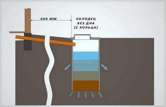 Схема канализации