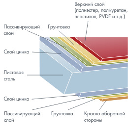 Панель металлосайдинга