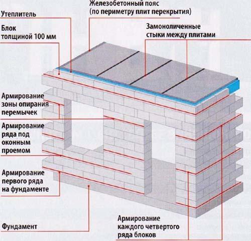 Схема армопояса