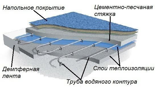 Водяной пол
