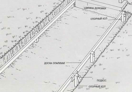 Планирование и разметка участка