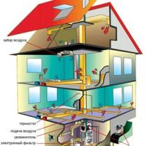 Обустройство вентиляции в загородном доме своими руками