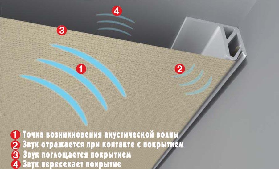 Звукоизоляция натяжного потолка