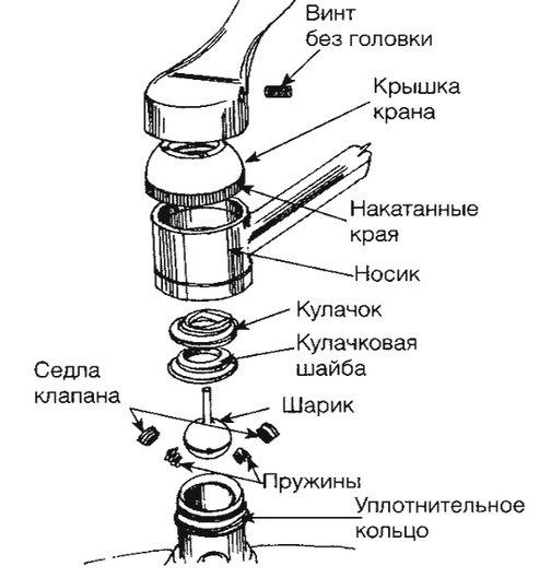 Схема шарового смесителя