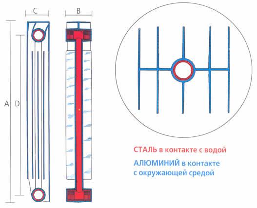 Сталь и алюминий в радиаторе