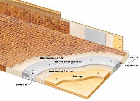 Структура столешницы из гипсокартона