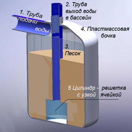 Устройство песочного фильтра