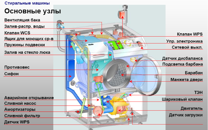 Основные детали машины