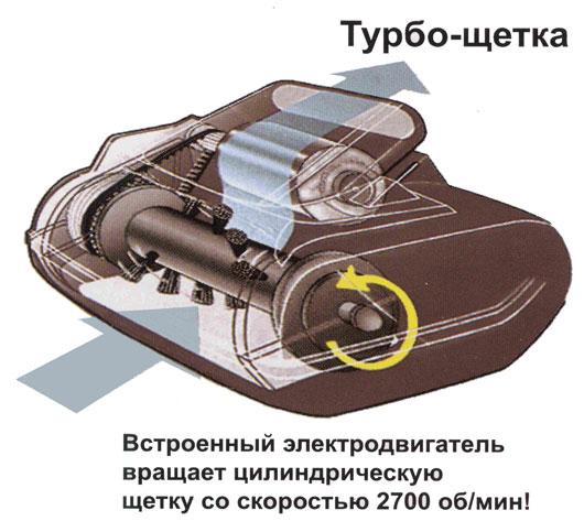 Элеектрическая турбощетка