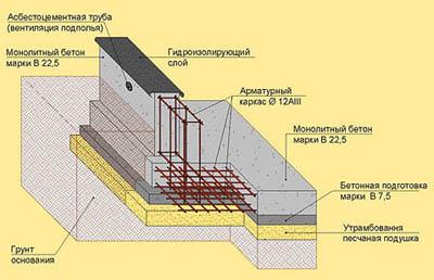 Фундамент для газобетона