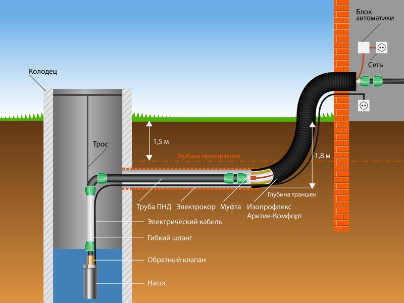 Расположение трубы под землей