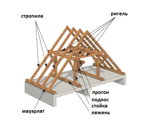 Структура двускатной крыши