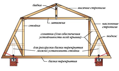 Устройство крыши с мансардой