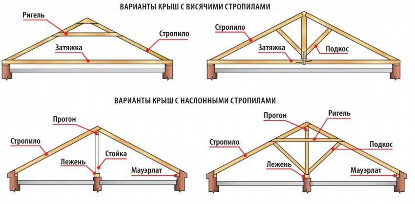 Варианты стропильной системы