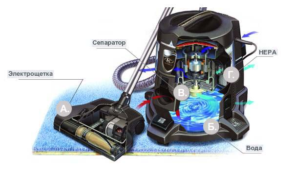 Как работает аквафильтр