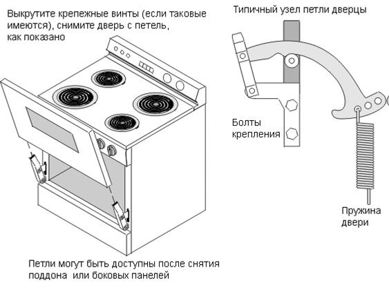Как снять дверцу духовки