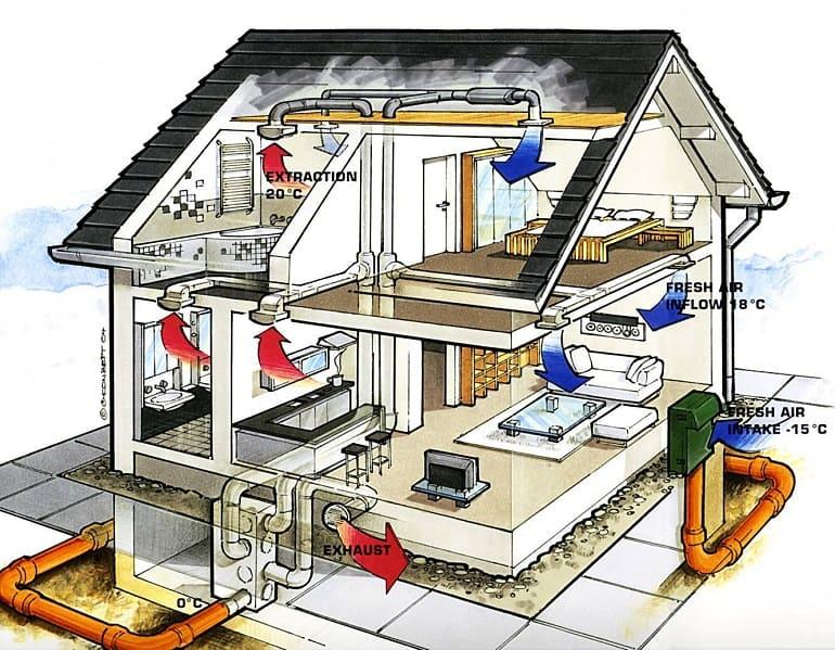 Советы по монтажу вентиляции в частном доме