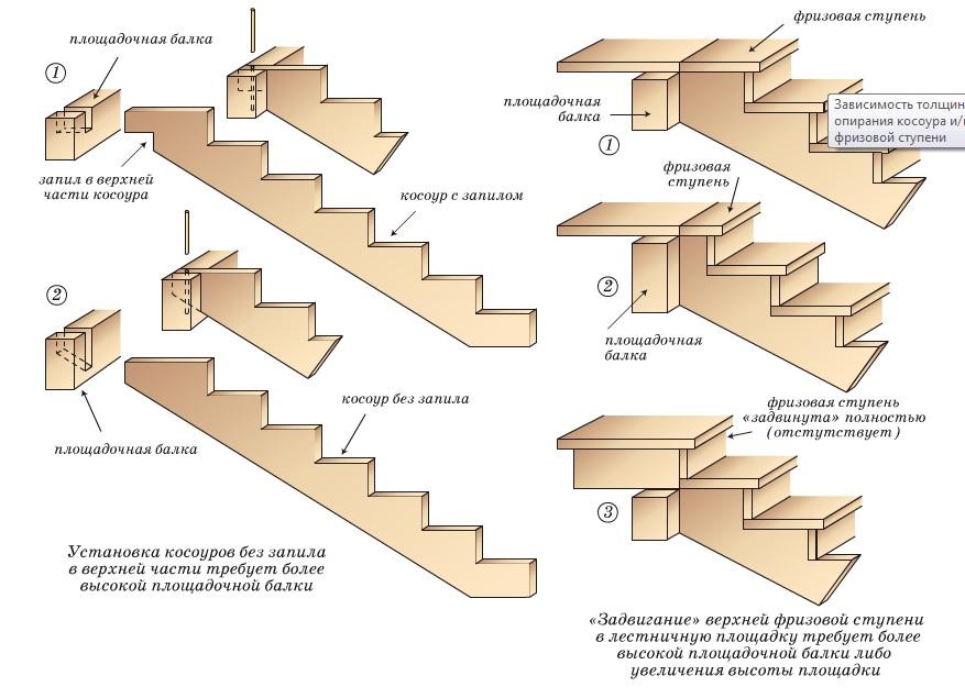 Деревянная лестница на косоурах 56