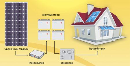 Устройство электростанции