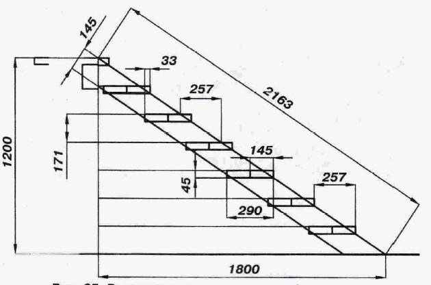 Пример размеров для лестницы