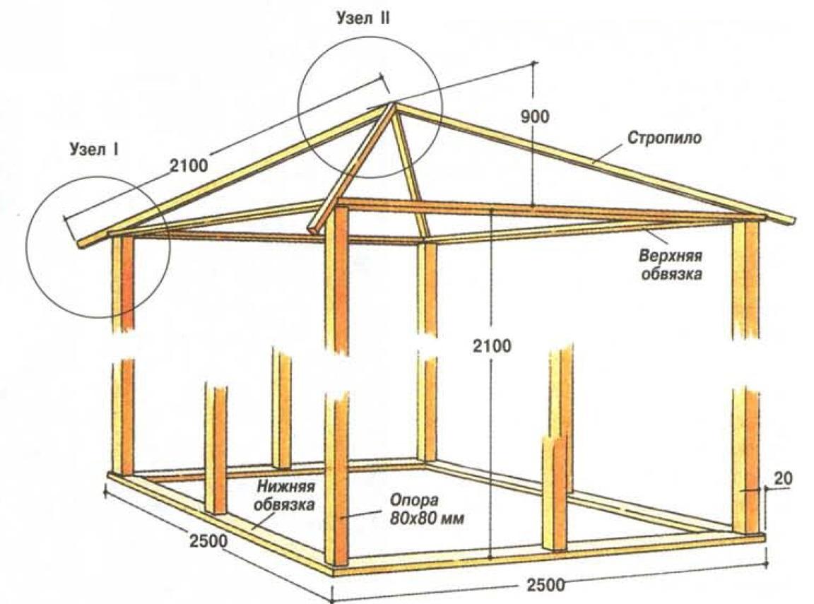 Каркас с крышей
