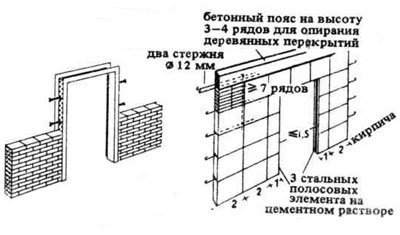 Схема кирпичной перегородки