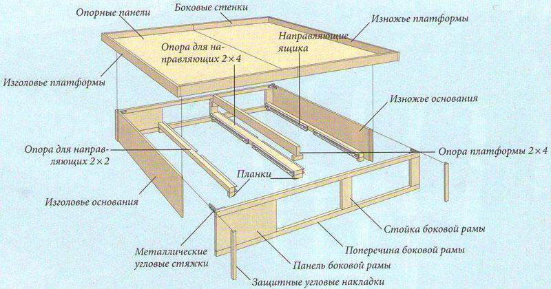 Схема сборки основания