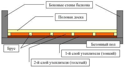 Схема утепления пола