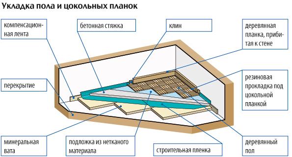 Схема пола с деревянным перекрытием