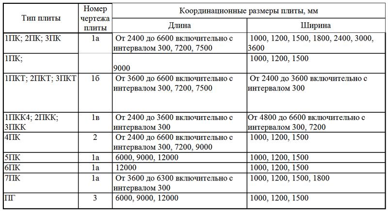 Плиты перекрытий пк гост октябрьский башкортостан завод жби