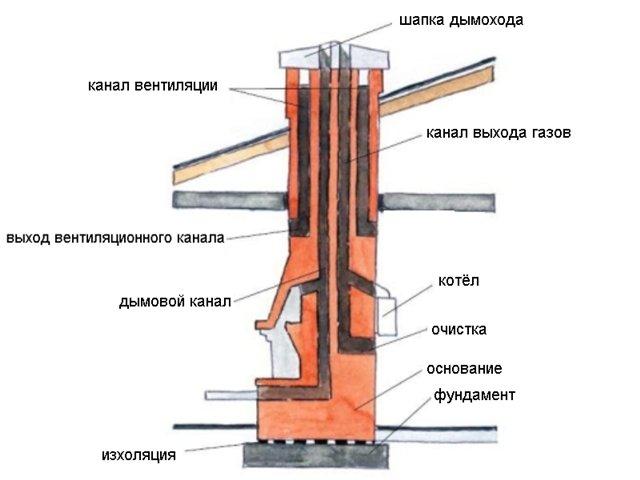 Дымоход в кирпичной кладке для твердотопливного все для дымоходов в белгороде