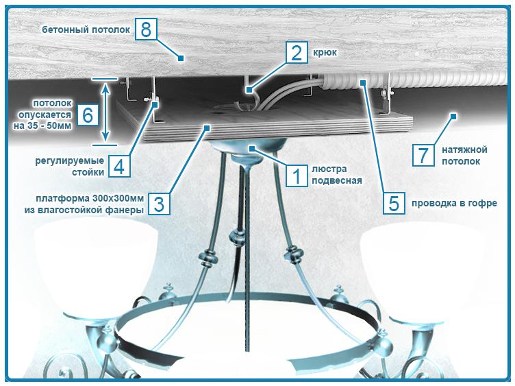 Технология установки люстры