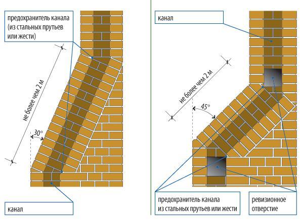 Как выложить газовый дымоход из кирпича схема трубы керамические для дымоходов 350