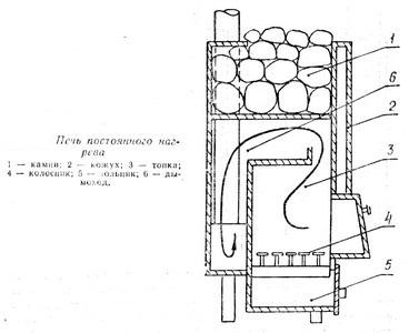 Пример печи постоянного нагрева