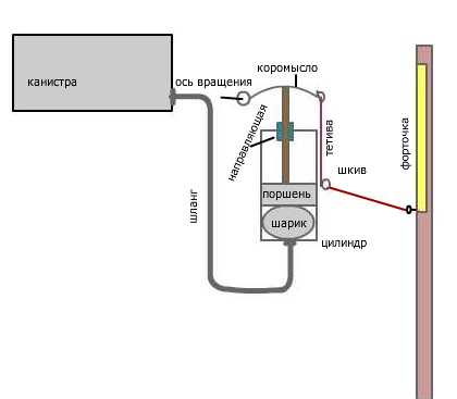 Гидравлический автомат для теплиц