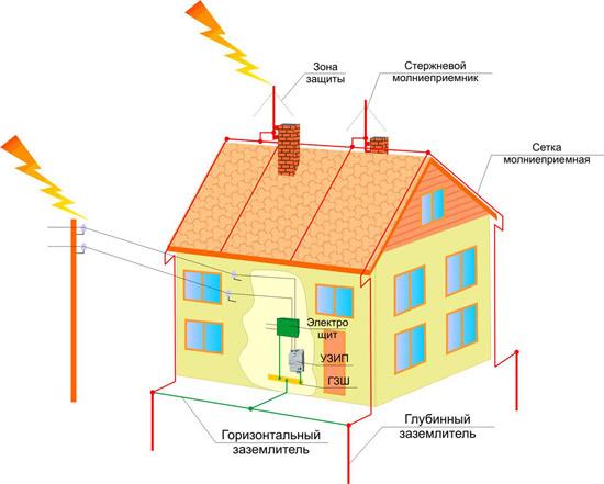 Защитное заземление частного дома своими руками