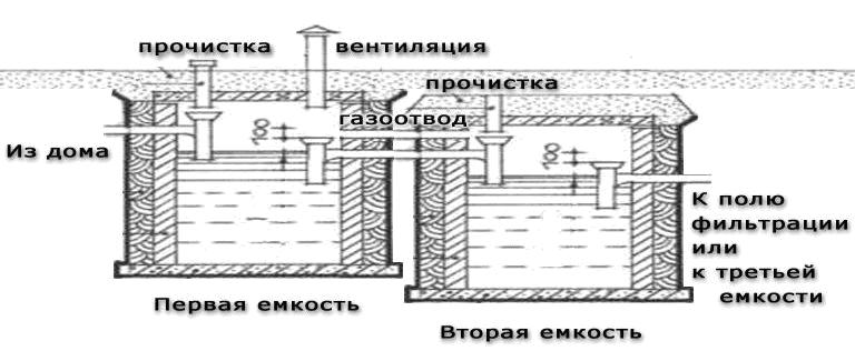 Выгребная яма с переливом: принцип работы, схемы сооружения 7