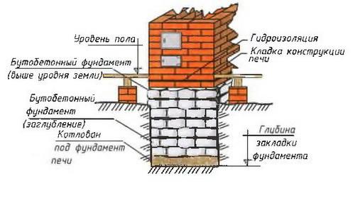 Схема фундамента