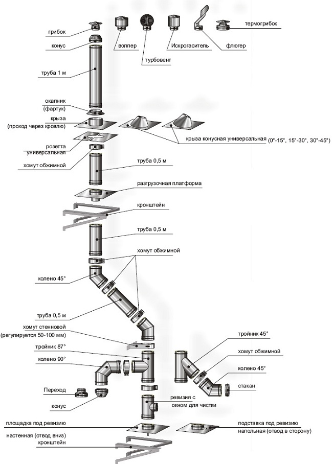 Структура дымохода