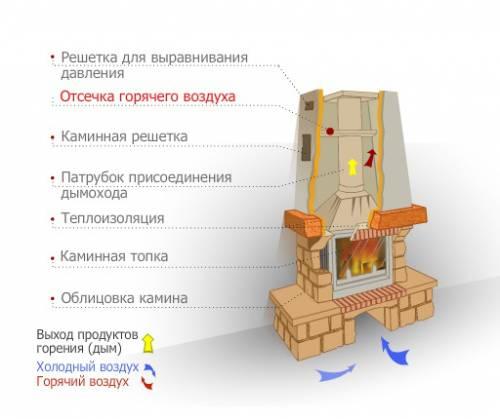Конструкция камина