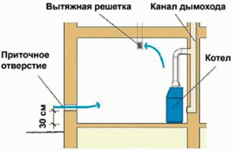 Вентиляция котельной