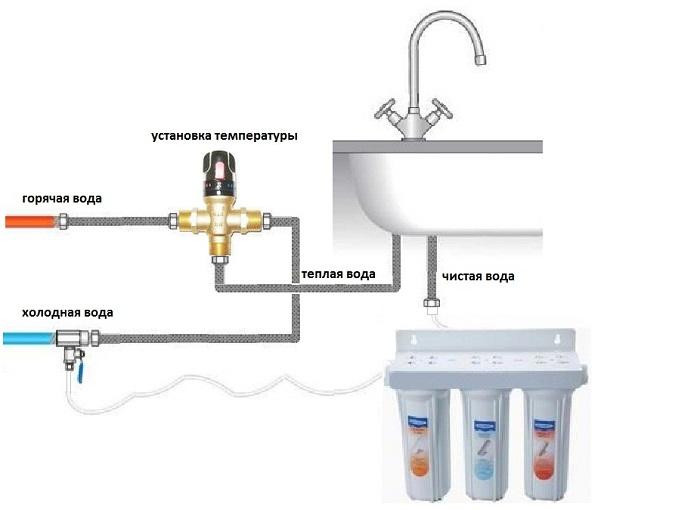 Термосмеситель на кухню