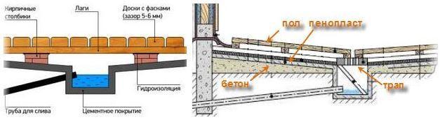 Конструкция водоотвода
