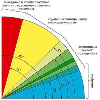 Диаграмма наклона
