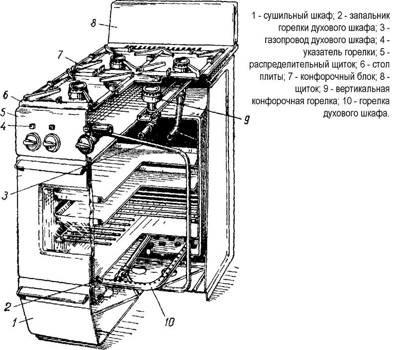 Сервисный ремонт электроплит