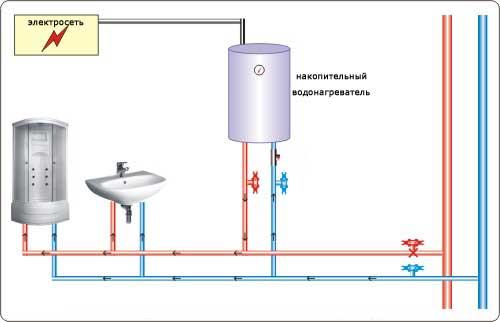 Схема установки накопительного водонагревателя