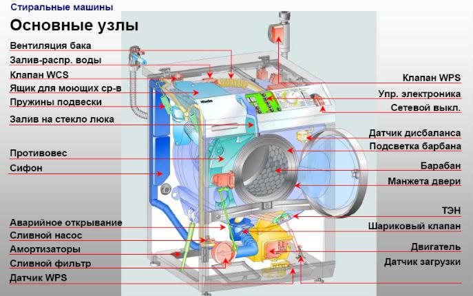 Принципиальное устройство стиральной машины